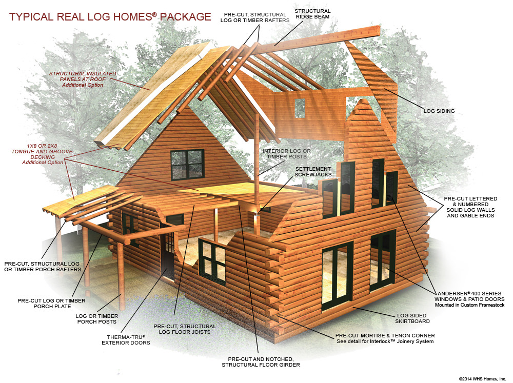 Package components log home kit real log homes for Process of building a new house