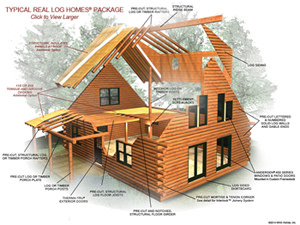 our batton general home yours floor siding in choose cabins board also veneers mountain we and log use contractor cedar plans or as featured a builders with specialize arizona kits smaller cabin