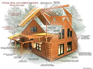 Real Log Homes Log Home Plans Log Cabin Kits